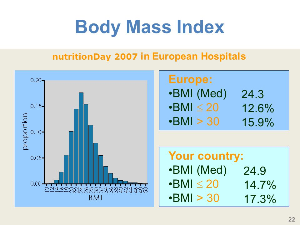 nutritionDay 2007 in European Hospitals