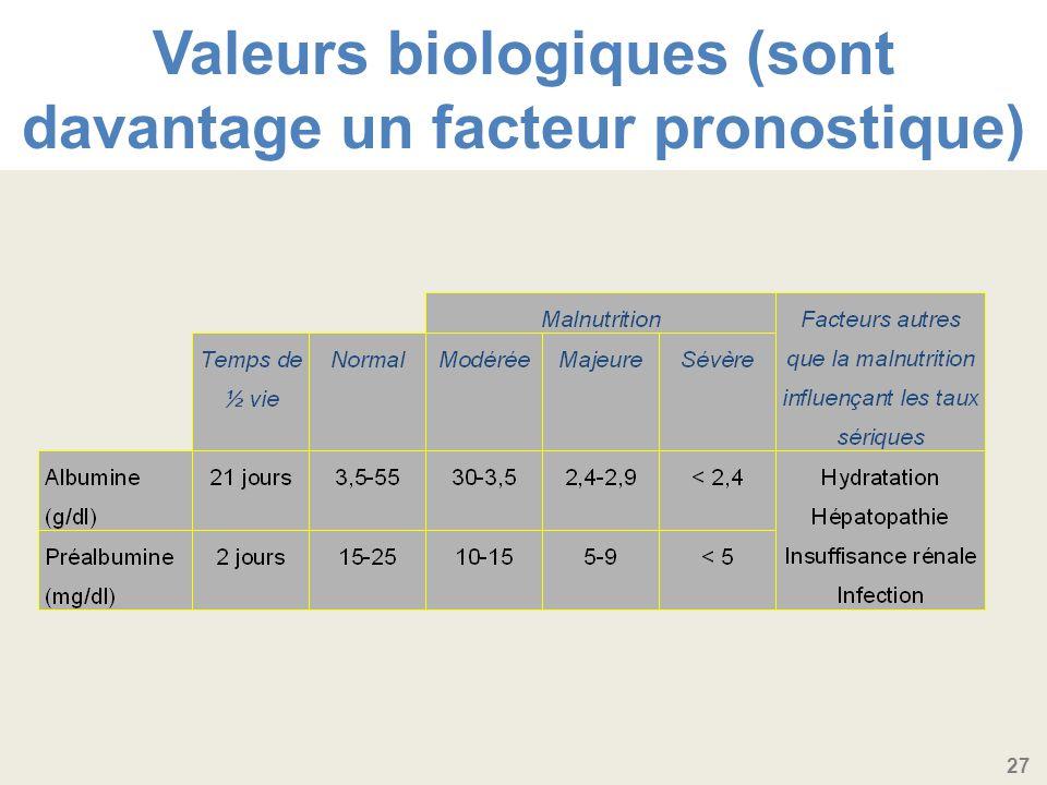 Valeurs biologiques (sont davantage un facteur pronostique)