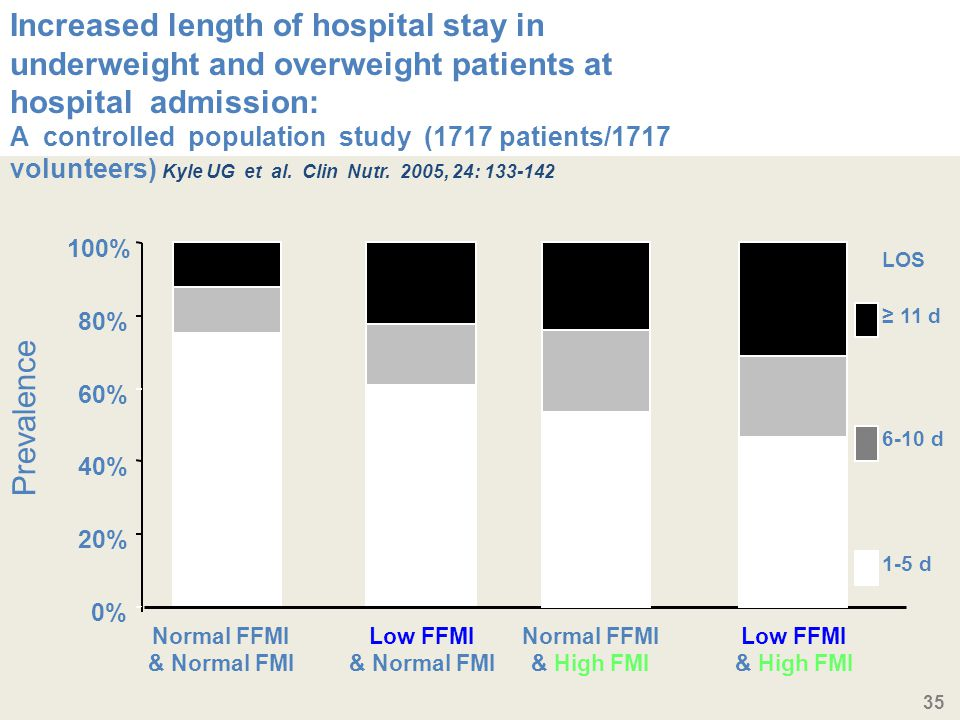 Increased length of hospital stay in underweight and overweight patients at hospital admission:
