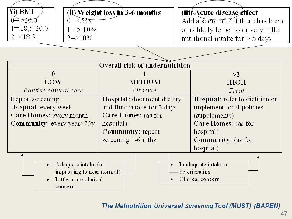 The Malnutrition Universal Screening Tool (MUST) (BAPEN)