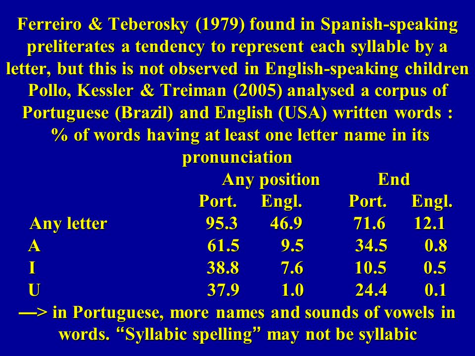 Ferreiro & Teberosky (1979) found in Spanish-speaking preliterates a tendency to represent each syllable by a letter, but this is not observed in English-speaking children Pollo, Kessler & Treiman (2005) analysed a corpus of Portuguese (Brazil) and English (USA) written words : % of words having at least one letter name in its pronunciation Any position End Port.