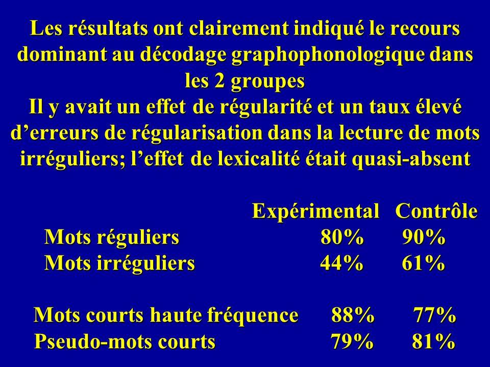 Les résultats ont clairement indiqué le recours dominant au décodage graphophonologique dans les 2 groupes Il y avait un effet de régularité et un taux élevé d'erreurs de régularisation dans la lecture de mots irréguliers; l'effet de lexicalité était quasi-absent Expérimental Contrôle Mots réguliers 80% 90% Mots irréguliers 44% 61% Mots courts haute fréquence 88% 77% Pseudo-mots courts 79% 81%