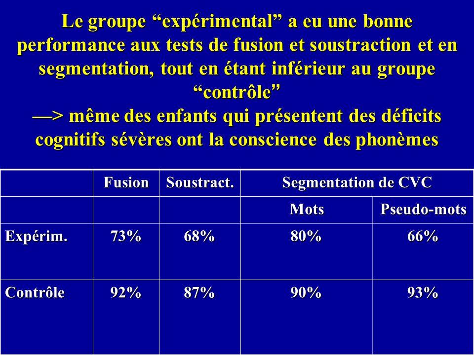 Le groupe expérimental a eu une bonne performance aux tests de fusion et soustraction et en segmentation, tout en étant inférieur au groupe contrôle —> même des enfants qui présentent des déficits cognitifs sévères ont la conscience des phonèmes