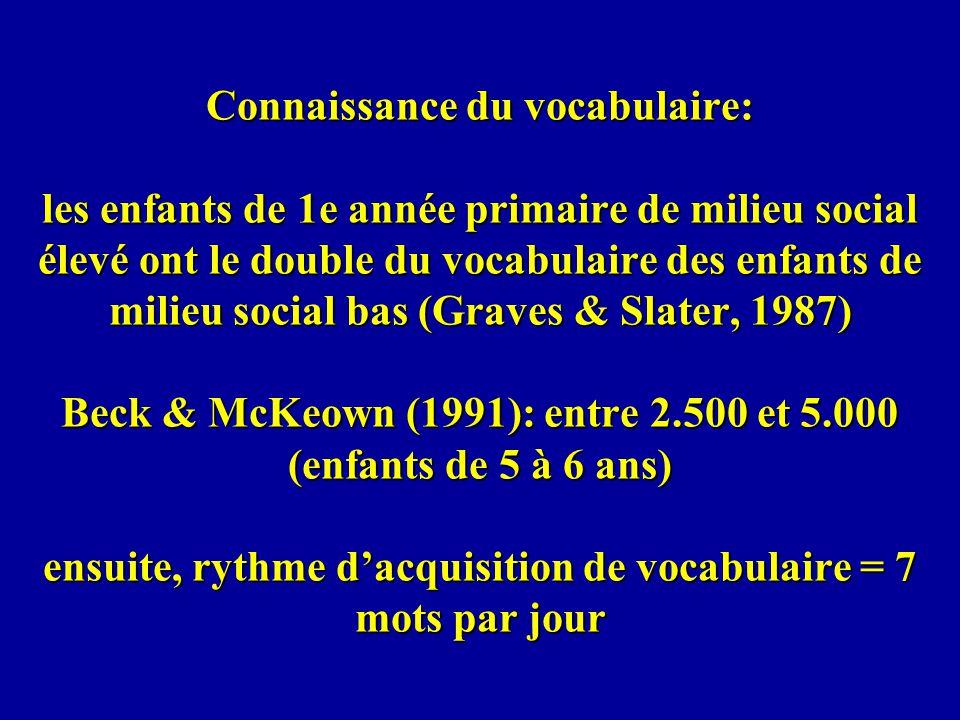 Connaissance du vocabulaire: les enfants de 1e année primaire de milieu social élevé ont le double du vocabulaire des enfants de milieu social bas (Graves & Slater, 1987) Beck & McKeown (1991): entre 2.500 et 5.000 (enfants de 5 à 6 ans) ensuite, rythme d'acquisition de vocabulaire = 7 mots par jour