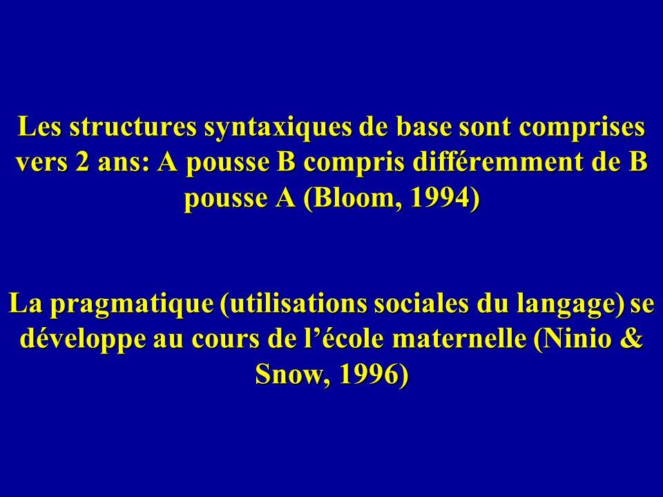 Les structures syntaxiques de base sont comprises vers 2 ans: A pousse B compris différemment de B pousse A (Bloom, 1994) La pragmatique (utilisations sociales du langage) se développe au cours de l'école maternelle (Ninio & Snow, 1996)