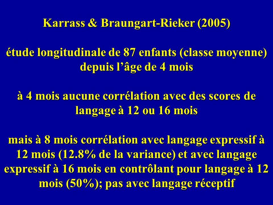 Karrass & Braungart-Rieker (2005) étude longitudinale de 87 enfants (classe moyenne) depuis l'âge de 4 mois à 4 mois aucune corrélation avec des scores de langage à 12 ou 16 mois mais à 8 mois corrélation avec langage expressif à 12 mois (12.8% de la variance) et avec langage expressif à 16 mois en contrôlant pour langage à 12 mois (50%); pas avec langage réceptif