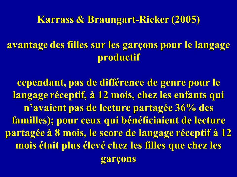 Karrass & Braungart-Rieker (2005) avantage des filles sur les garçons pour le langage productif cependant, pas de différence de genre pour le langage réceptif, à 12 mois, chez les enfants qui n'avaient pas de lecture partagée 36% des familles); pour ceux qui bénéficiaient de lecture partagée à 8 mois, le score de langage réceptif à 12 mois était plus élevé chez les filles que chez les garçons