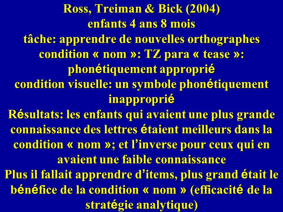 Ross, Treiman & Bick (2004) enfants 4 ans 8 mois tâche: apprendre de nouvelles orthographes condition « nom »: TZ para « tease »: phonétiquement approprié condition visuelle: un symbole phonétiquement inapproprié Résultats: les enfants qui avaient une plus grande connaissance des lettres étaient meilleurs dans la condition « nom »; et l'inverse pour ceux qui en avaient une faible connaissance Plus il fallait apprendre d'items, plus grand était le bénéfice de la condition « nom » (efficacité de la stratégie analytique)