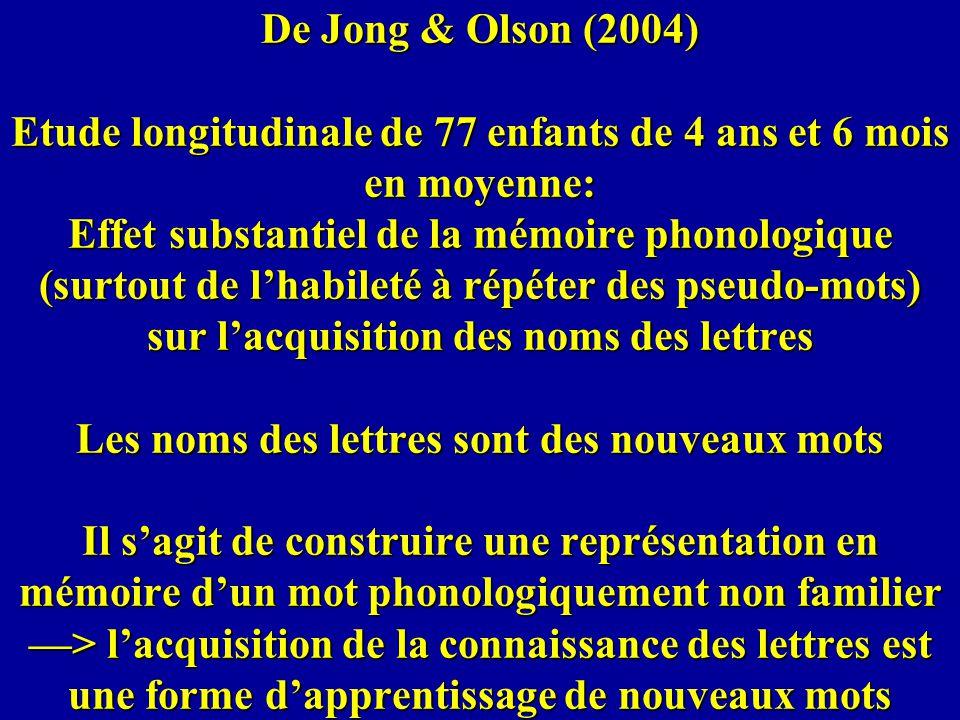 De Jong & Olson (2004) Etude longitudinale de 77 enfants de 4 ans et 6 mois en moyenne: Effet substantiel de la mémoire phonologique (surtout de l'habileté à répéter des pseudo-mots) sur l'acquisition des noms des lettres Les noms des lettres sont des nouveaux mots Il s'agit de construire une représentation en mémoire d'un mot phonologiquement non familier —> l'acquisition de la connaissance des lettres est une forme d'apprentissage de nouveaux mots