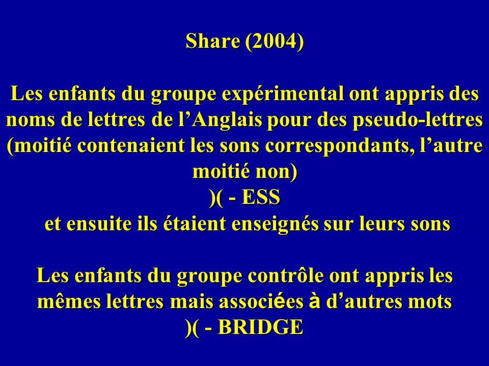 Share (2004) Les enfants du groupe expérimental ont appris des noms de lettres de l'Anglais pour des pseudo-lettres (moitié contenaient les sons correspondants, l'autre moitié non) )( - ESS et ensuite ils étaient enseignés sur leurs sons Les enfants du groupe contrôle ont appris les mêmes lettres mais associées à d'autres mots )( - BRIDGE