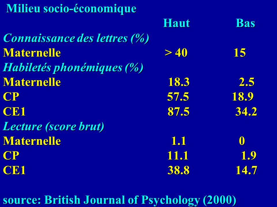 Milieu socio-économique Haut Bas Connaissance des lettres (%) Maternelle > 40 15 Habiletés phonémiques (%) Maternelle 18.3 2.5 CP 57.5 18.9 CE1 87.5 34.2 Lecture (score brut) Maternelle 1.1 0 CP 11.1 1.9 CE1 38.8 14.7 source: British Journal of Psychology (2000)
