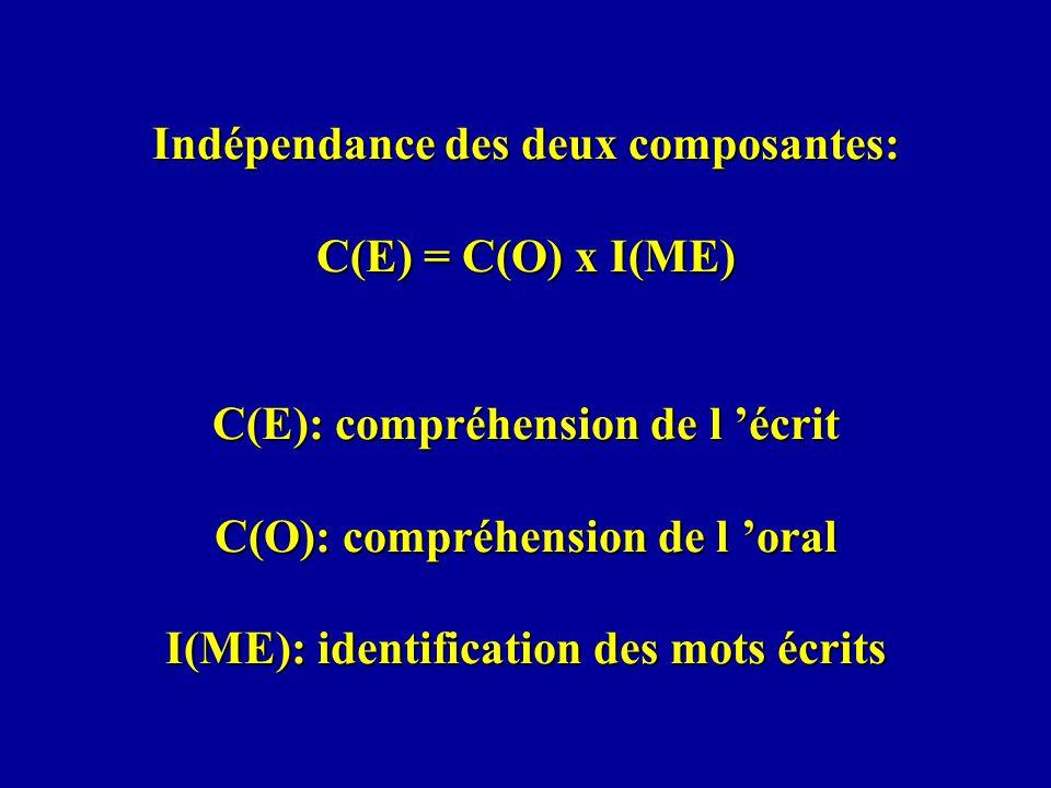 Indépendance des deux composantes: C(E) = C(O) x I(ME) C(E): compréhension de l 'écrit C(O): compréhension de l 'oral I(ME): identification des mots écrits