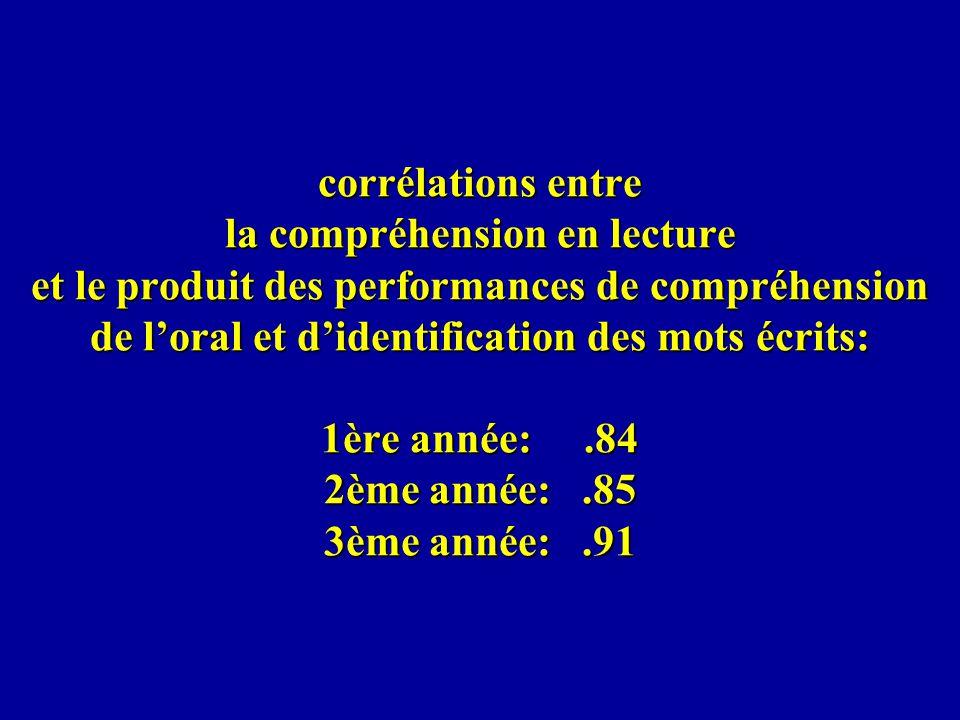 corrélations entre la compréhension en lecture et le produit des performances de compréhension de l'oral et d'identification des mots écrits: 1ère année: .84 2ème année: .85 3ème année: .91