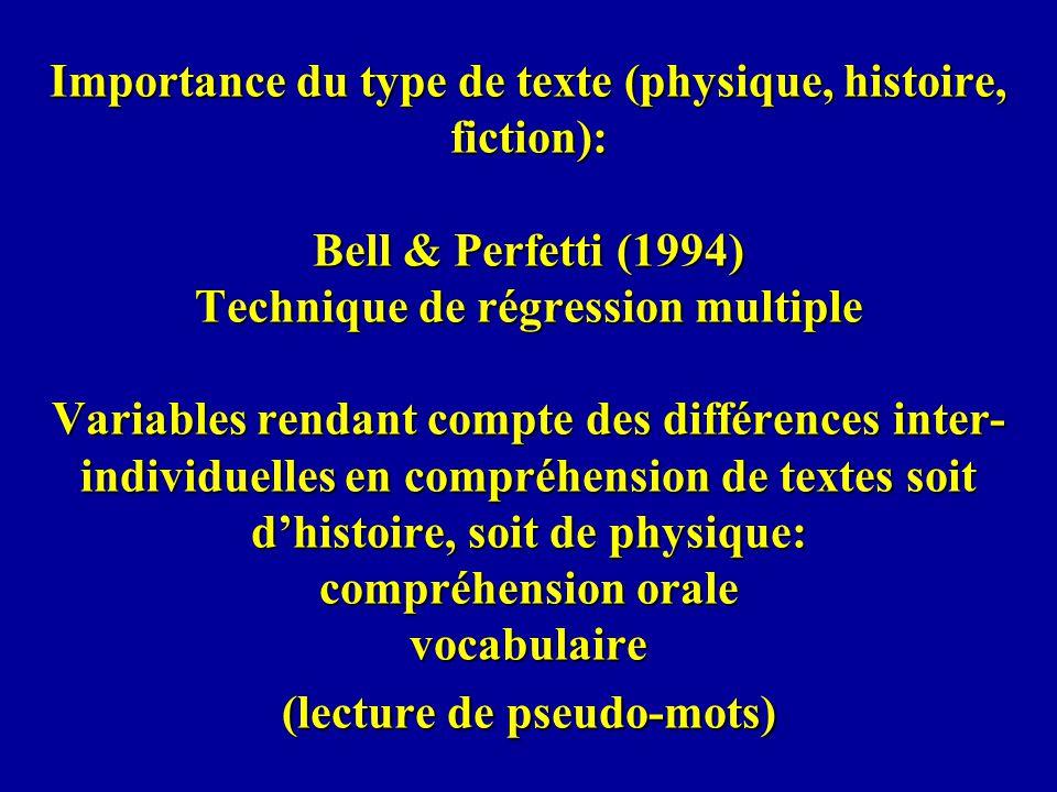 Importance du type de texte (physique, histoire, fiction): Bell & Perfetti (1994) Technique de régression multiple Variables rendant compte des différences inter-individuelles en compréhension de textes soit d'histoire, soit de physique: compréhension orale vocabulaire (lecture de pseudo-mots)
