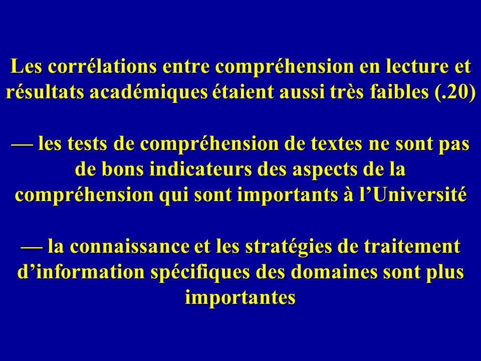 Les corrélations entre compréhension en lecture et résultats académiques étaient aussi très faibles (.20) — les tests de compréhension de textes ne sont pas de bons indicateurs des aspects de la compréhension qui sont importants à l'Université — la connaissance et les stratégies de traitement d'information spécifiques des domaines sont plus importantes