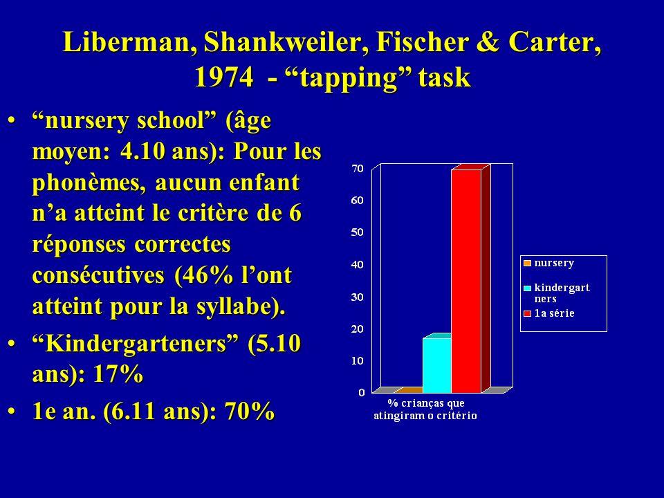 Liberman, Shankweiler, Fischer & Carter, 1974 - tapping task