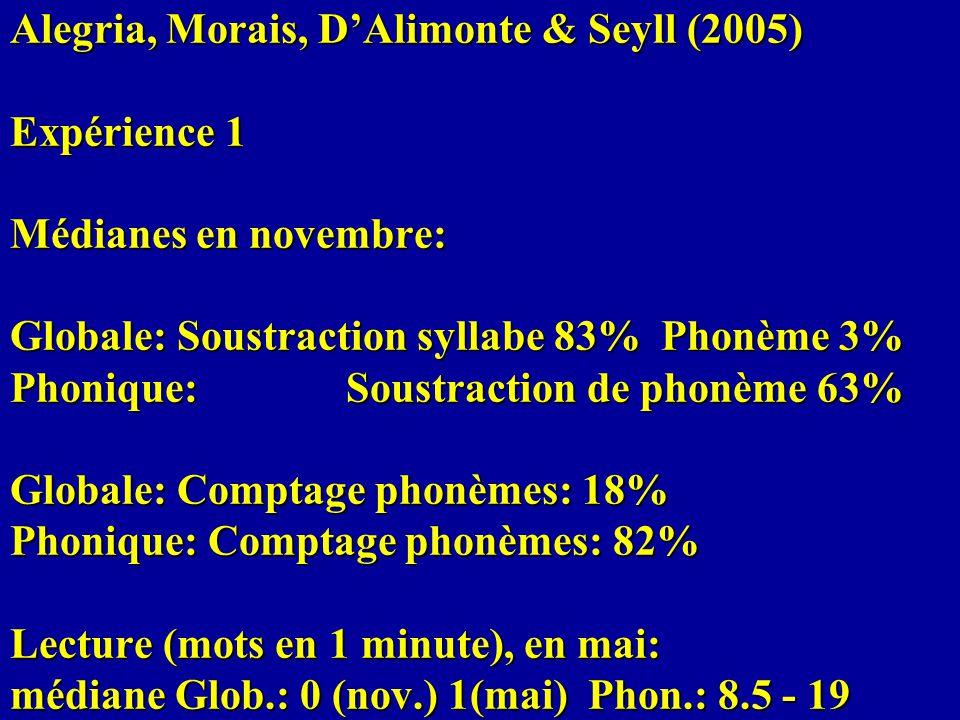Alegria, Morais, D'Alimonte & Seyll (2005) Expérience 1 Médianes en novembre: Globale: Soustraction syllabe 83% Phonème 3% Phonique: Soustraction de phonème 63% Globale: Comptage phonèmes: 18% Phonique: Comptage phonèmes: 82% Lecture (mots en 1 minute), en mai: médiane Glob.: 0 (nov.) 1(mai) Phon.: 8.5 - 19