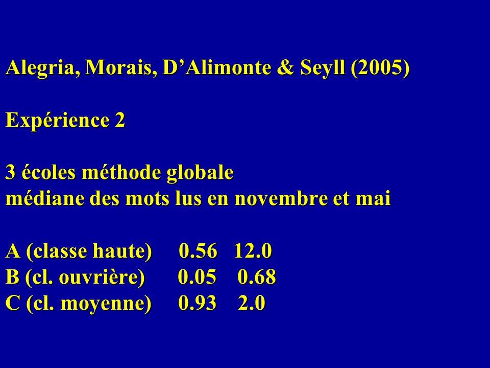Alegria, Morais, D'Alimonte & Seyll (2005) Expérience 2 3 écoles méthode globale médiane des mots lus en novembre et mai A (classe haute) 0.56 12.0 B (cl.