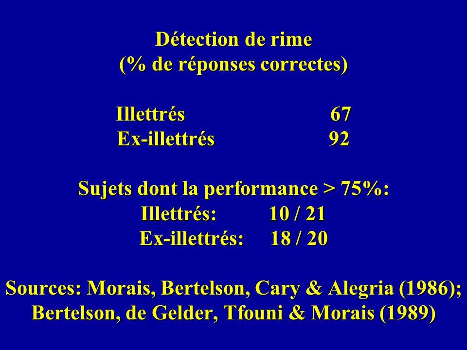 Détection de rime (% de réponses correctes) Illettrés 67 Ex-illettrés 92 Sujets dont la performance > 75%: Illettrés: 10 / 21 Ex-illettrés: 18 / 20 Sources: Morais, Bertelson, Cary & Alegria (1986); Bertelson, de Gelder, Tfouni & Morais (1989)
