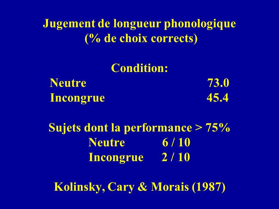 Jugement de longueur phonologique (% de choix corrects) Condition: Neutre 73.0 Incongrue 45.4 Sujets dont la performance > 75% Neutre 6 / 10 Incongrue 2 / 10 Kolinsky, Cary & Morais (1987)