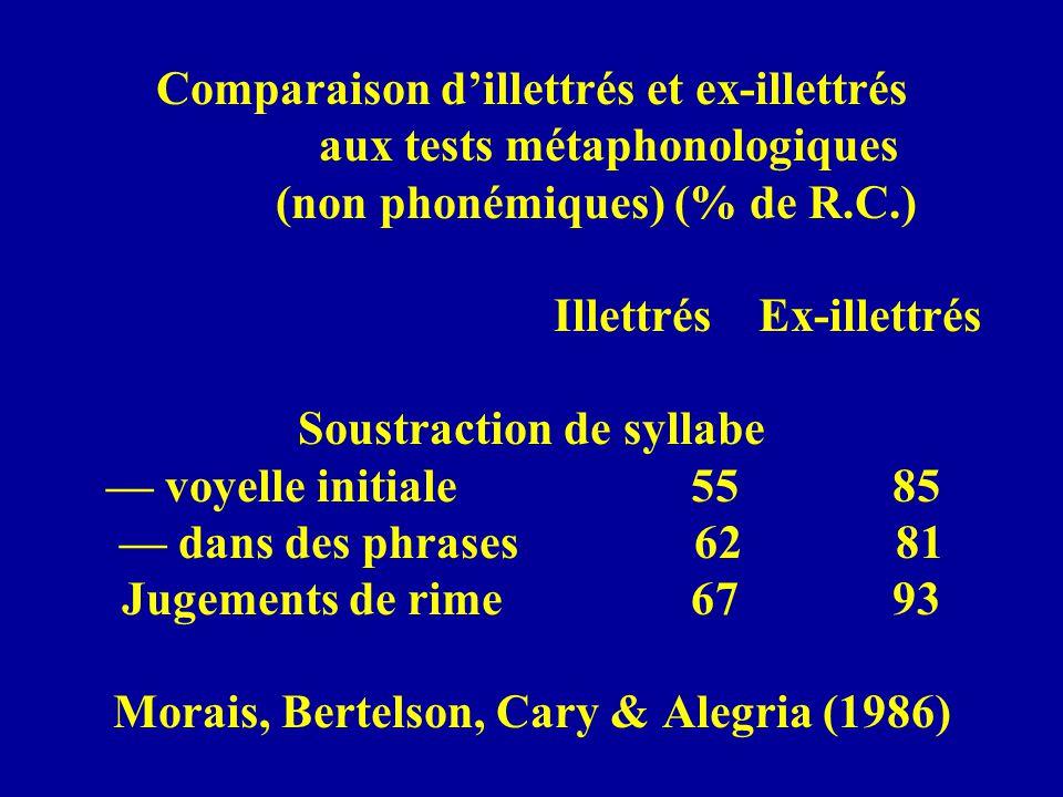Comparaison d'illettrés et ex-illettrés aux tests métaphonologiques (non phonémiques) (% de R.C.) Illettrés Ex-illettrés Soustraction de syllabe — voyelle initiale 55 85 — dans des phrases 62 81 Jugements de rime 67 93 Morais, Bertelson, Cary & Alegria (1986)