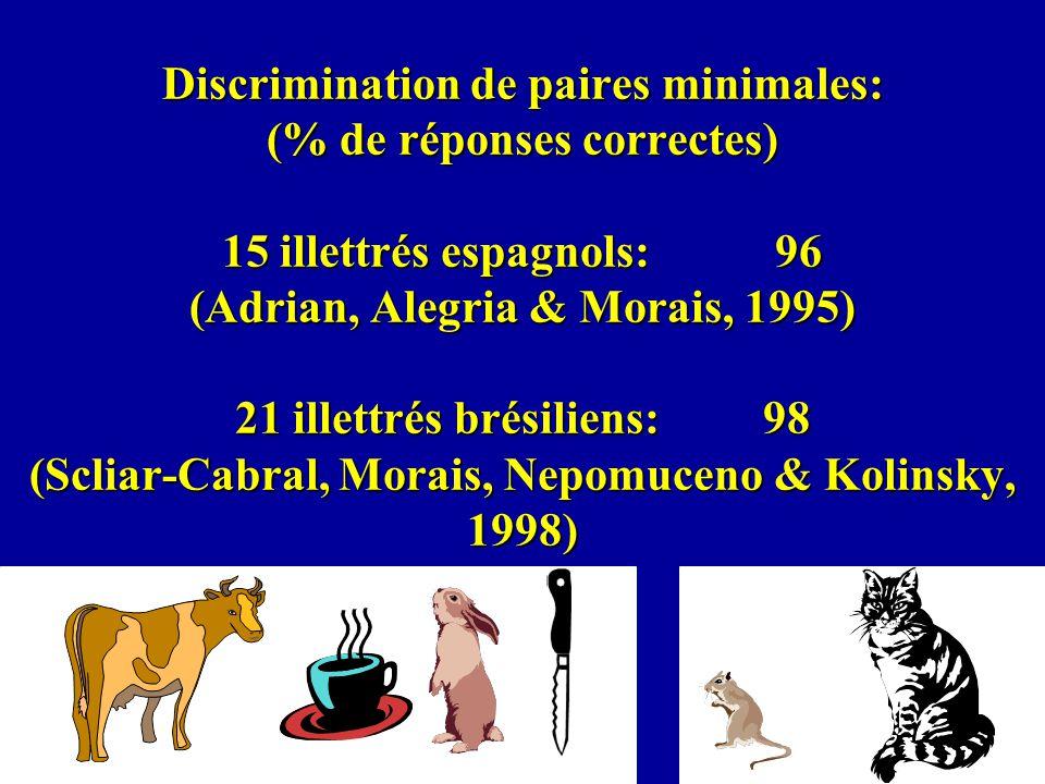 Discrimination de paires minimales: (% de réponses correctes) 15 illettrés espagnols: 96 (Adrian, Alegria & Morais, 1995) 21 illettrés brésiliens: 98 (Scliar-Cabral, Morais, Nepomuceno & Kolinsky, 1998)