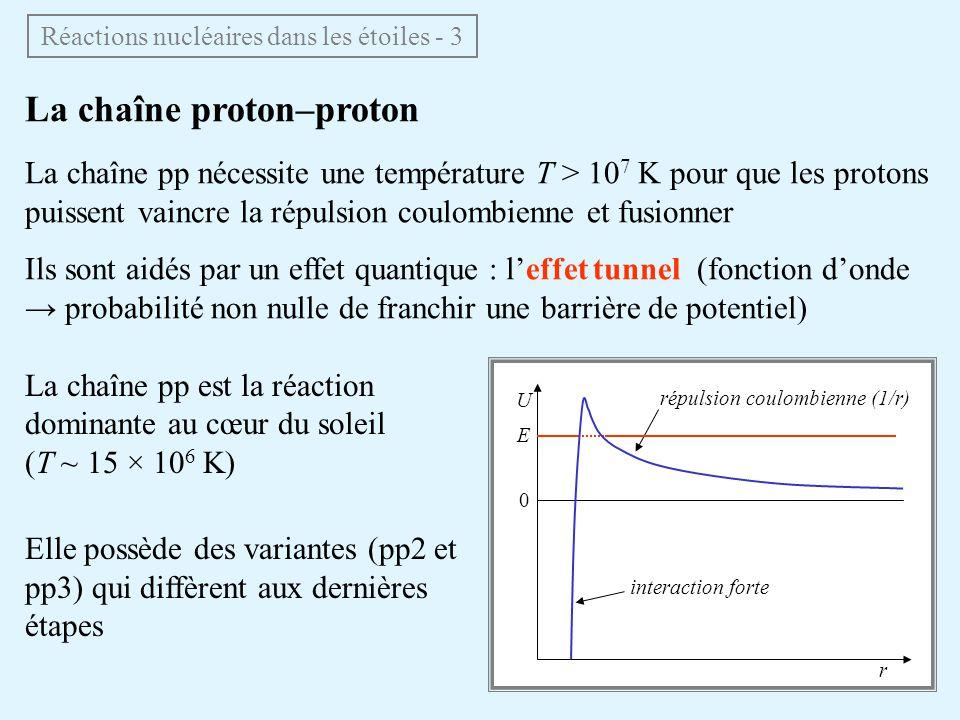 La chaîne proton–proton