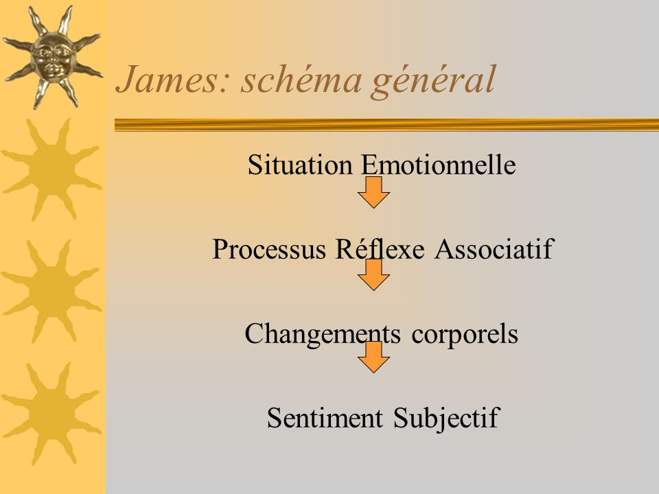 James: schéma général Situation Emotionnelle