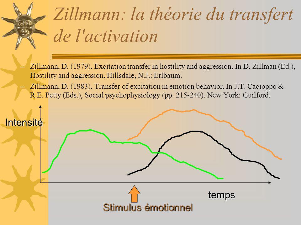 Zillmann: la théorie du transfert de l activation