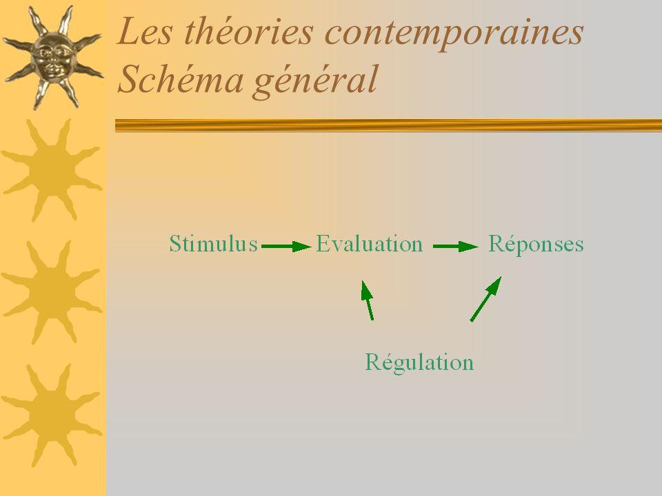Les théories contemporaines Schéma général