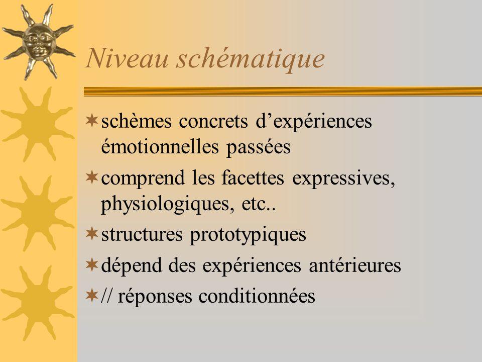 Niveau schématique schèmes concrets d'expériences émotionnelles passées. comprend les facettes expressives, physiologiques, etc..