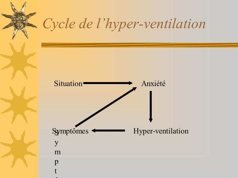 Cycle de l'hyper-ventilation