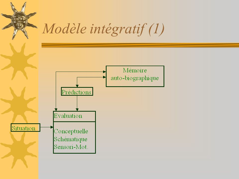 Modèle intégratif (1)