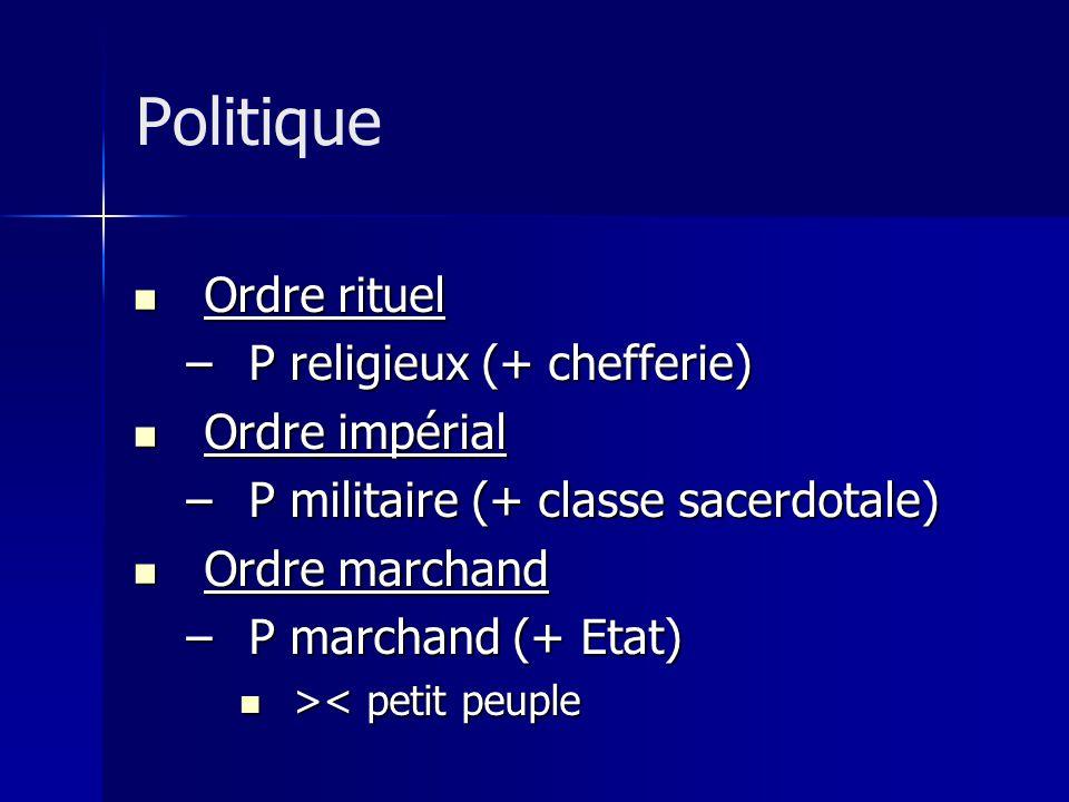 Politique Ordre rituel P religieux (+ chefferie) Ordre impérial