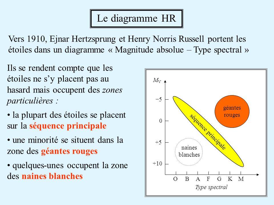 Le diagramme HR Vers 1910, Ejnar Hertzsprung et Henry Norris Russell portent les étoiles dans un diagramme « Magnitude absolue – Type spectral »