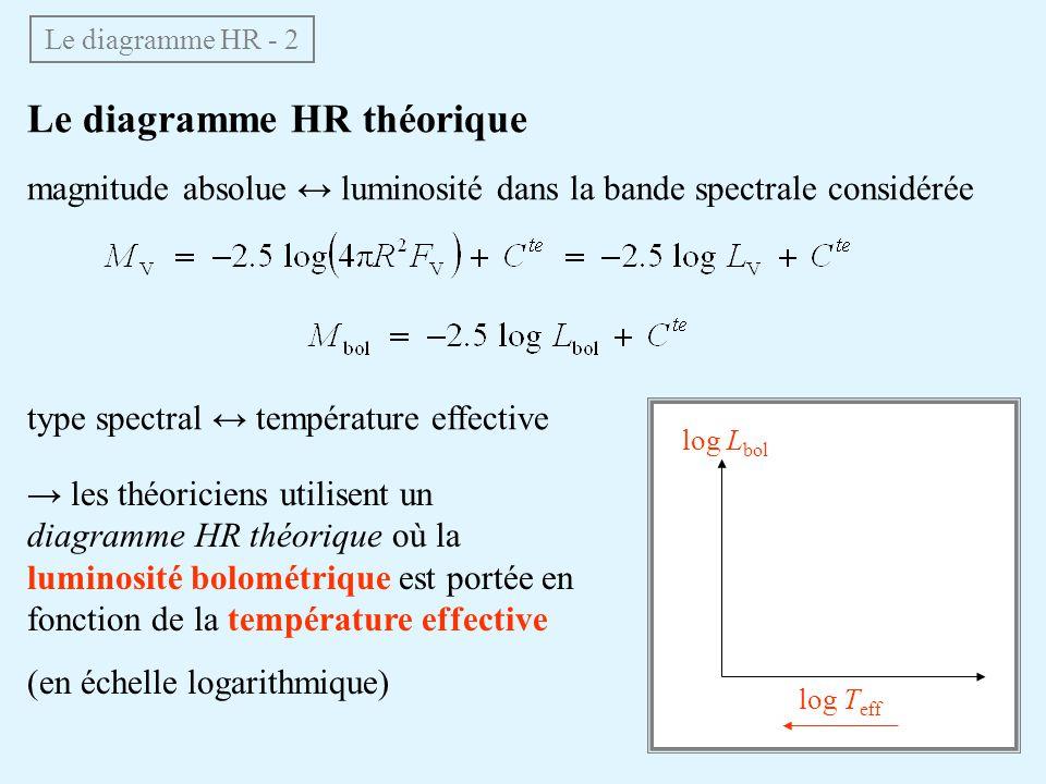 Le diagramme HR théorique