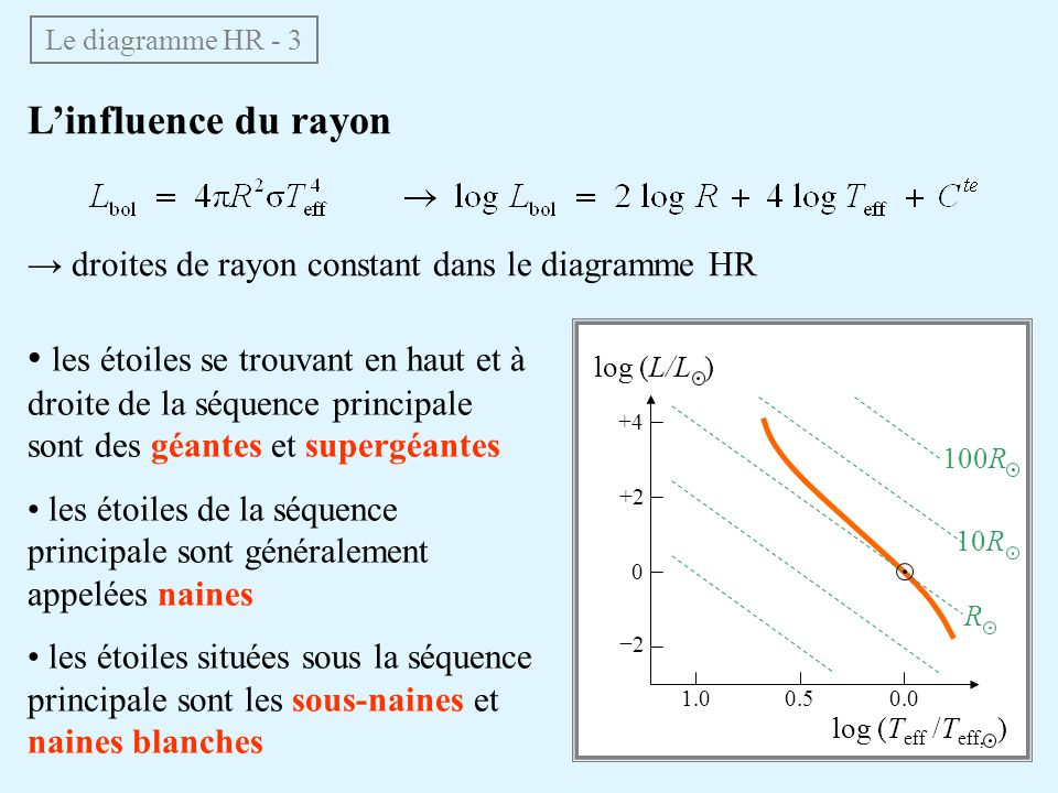 Le diagramme HR - 3 L'influence du rayon. → droites de rayon constant dans le diagramme HR.