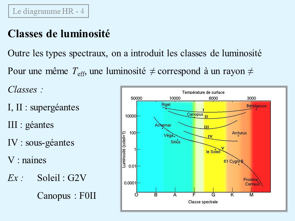 Le diagramme HR - 4 Classes de luminosité. Outre les types spectraux, on a introduit les classes de luminosité.