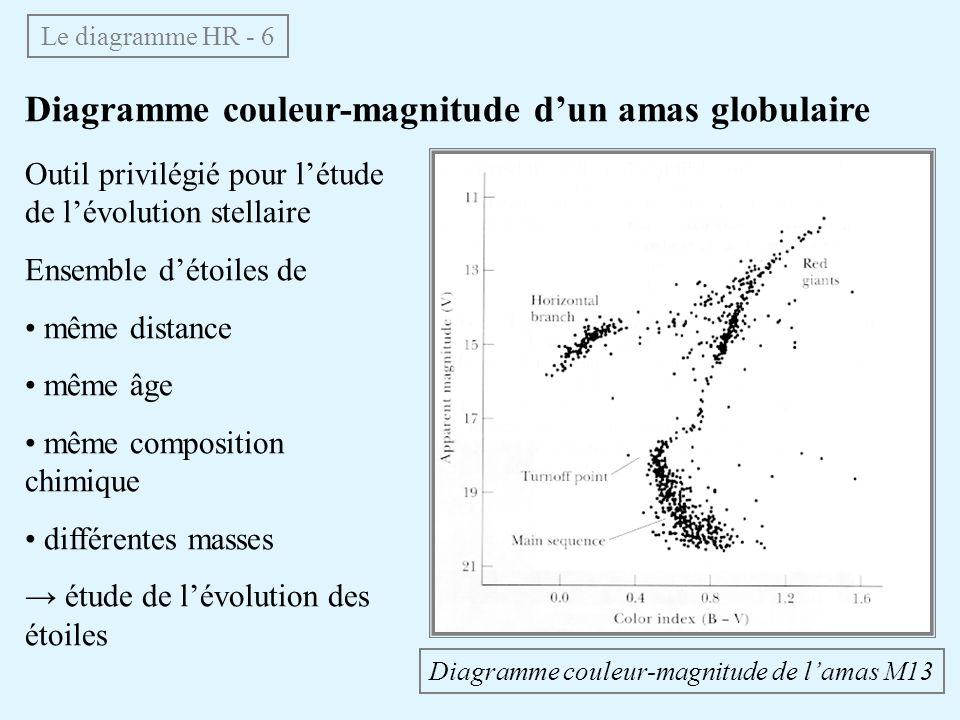 Diagramme couleur-magnitude d'un amas globulaire