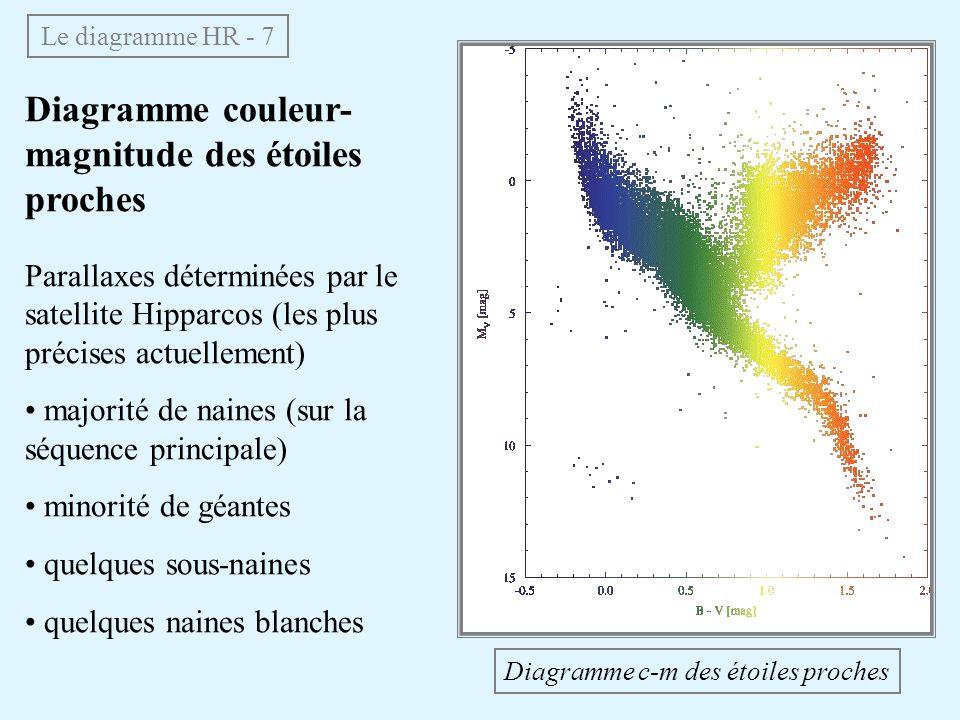 Diagramme couleur-magnitude des étoiles proches