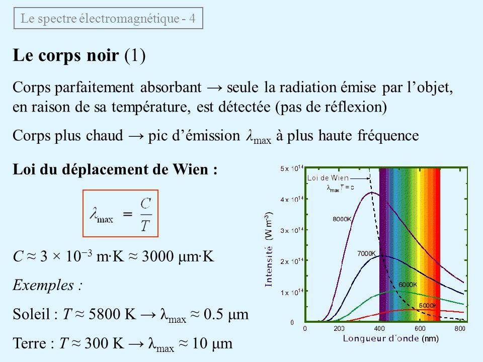 Le spectre électromagnétique - 4
