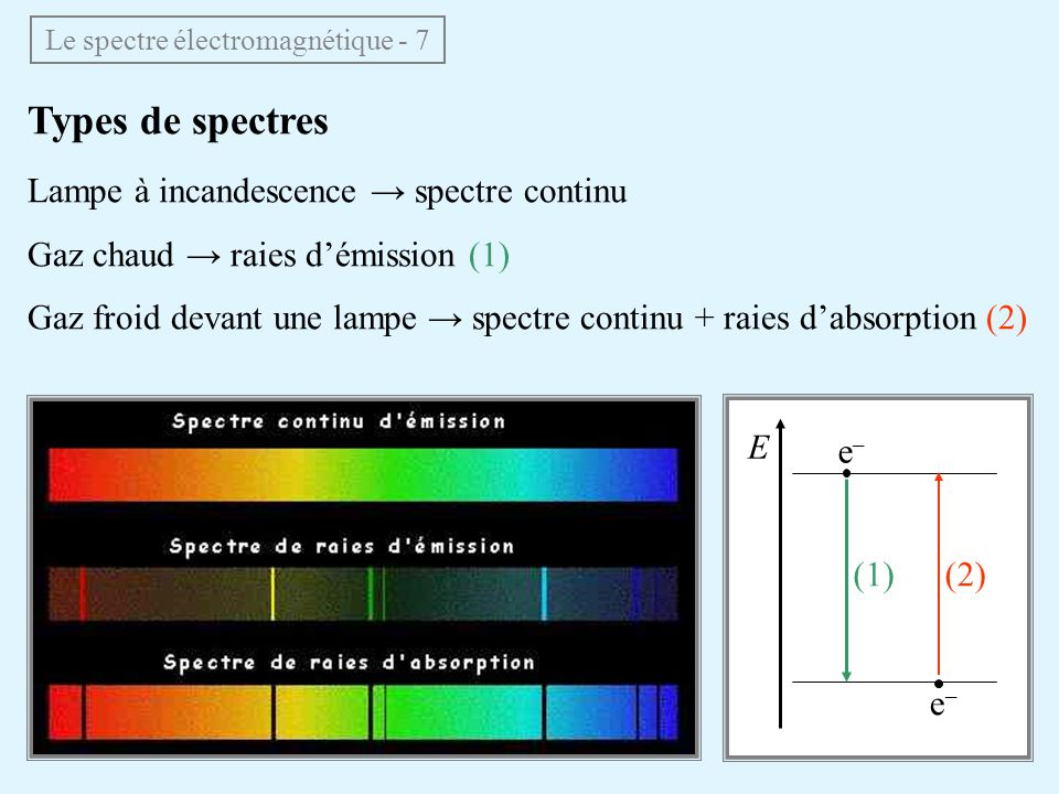 Le spectre électromagnétique - 7