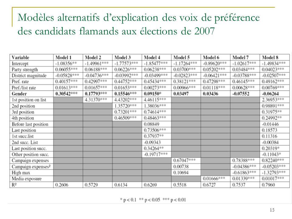 Modèles alternatifs d'explication des voix de préférence des candidats flamands aux élections de 2007
