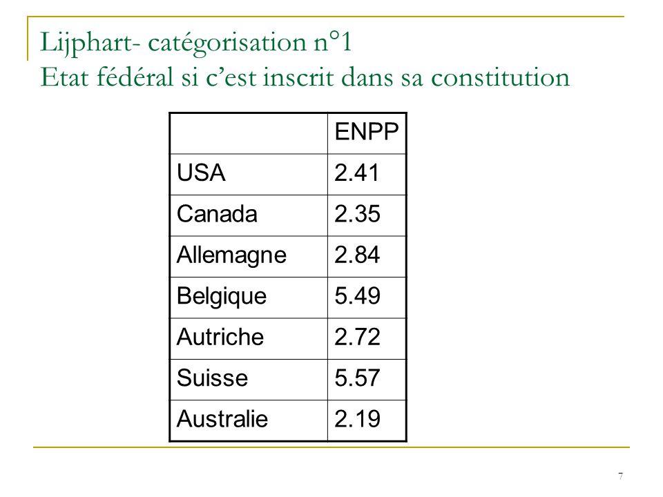 Lijphart- catégorisation n°1 Etat fédéral si c'est inscrit dans sa constitution