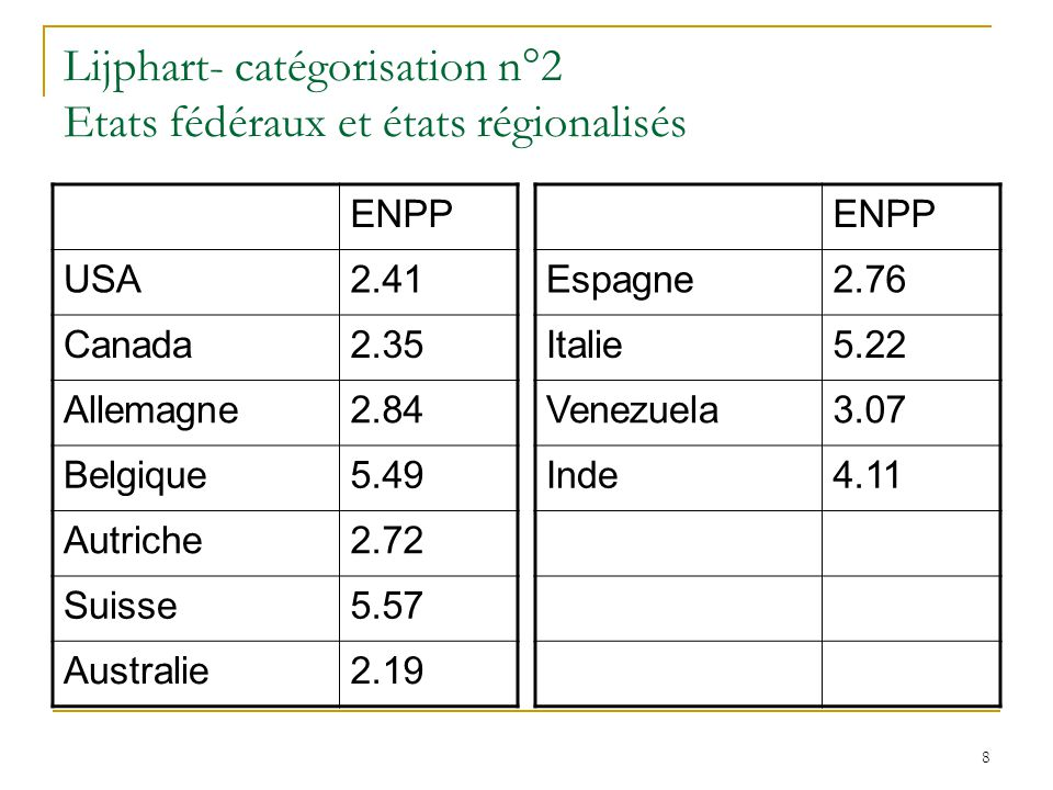 Lijphart- catégorisation n°2 Etats fédéraux et états régionalisés