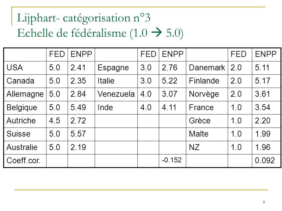 Lijphart- catégorisation n°3 Echelle de fédéralisme (1.0  5.0)
