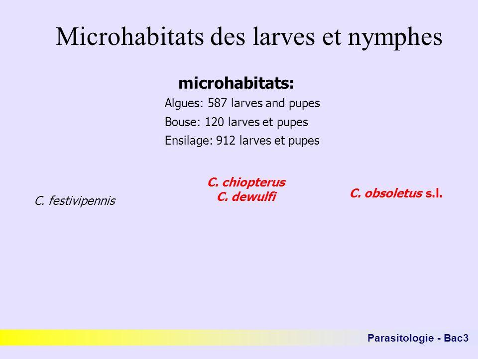 Microhabitats des larves et nymphes