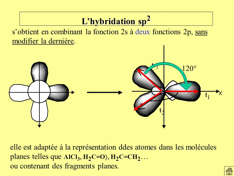 Hybridation sp L'hybridation sp2. s'obtient en combinant la fonction 2s à deux fonctions 2p, sans modifier la dernière.