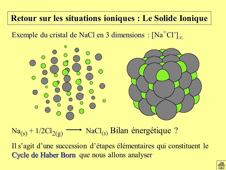 Retour sur les situations ioniques : Le Solide Ionique