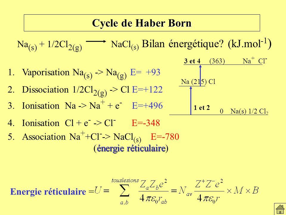 Le solide ionique Cycle de Haber Born. Na(s) + 1/2Cl2(g) NaCl(s) Bilan énergétique (kJ.mol-1)